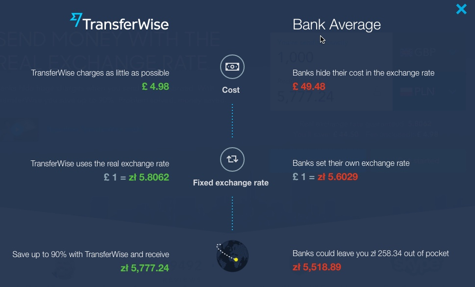 TransferWise – Are they that cheap or is it just (inaccurate
