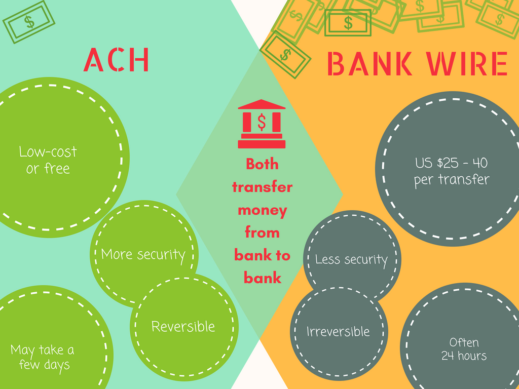 ACH versus bank wires: What's the difference & why should we